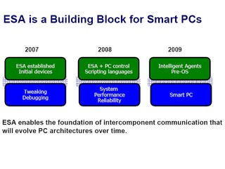 ESA is a Building Block for Smart PC
