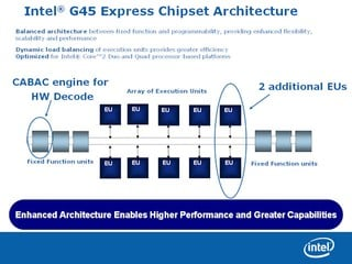 Intel G45 Express Chipset Architecture