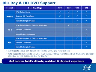 G4x blu-Ray and HD-DVD Support