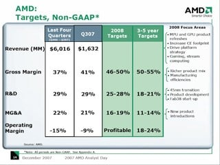AMD Analyst Day 2007 - Targets