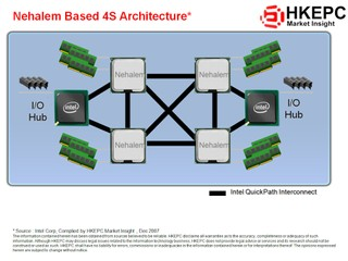 Nehalem Based 4S Architecture