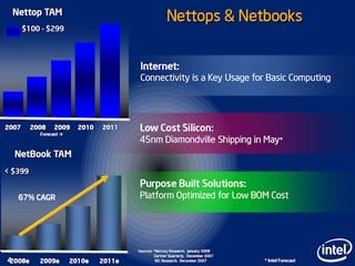Nettop and Netbook TAM forcast