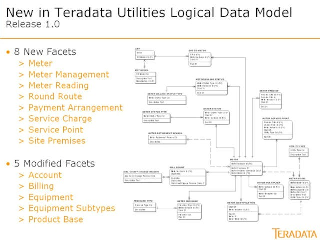 Utilities Logical Data Model