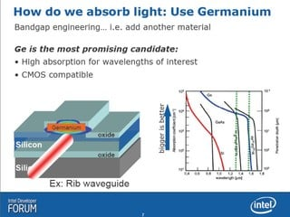 How do we absorb light - Use Germanium