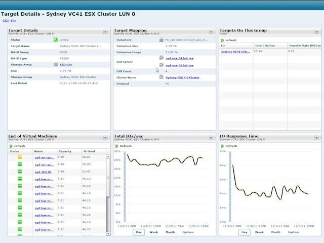 SolarWinds Virtualization Manage
