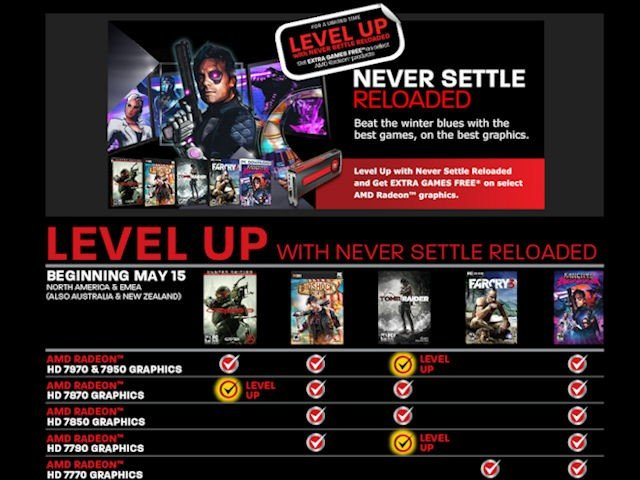 Level Up with Never Settle Reloa