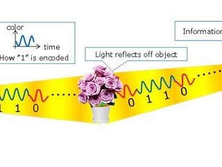 以三原色光線組成穩形編碼 Fujitsu 研究所發佈新編碼技術