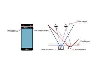 手機配搭國防級辨識技術 Fujitsu 展示「虹膜辨識」原型機