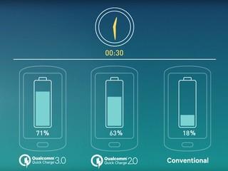手機用家喜訊!! 35 分鐘充 80%電力  Qualcomm 第三代快充技術發佈