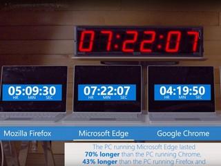 實質測試顯示對比其他對手耗電更低 Microsoft Edge 網頁瀏覽器最省電?