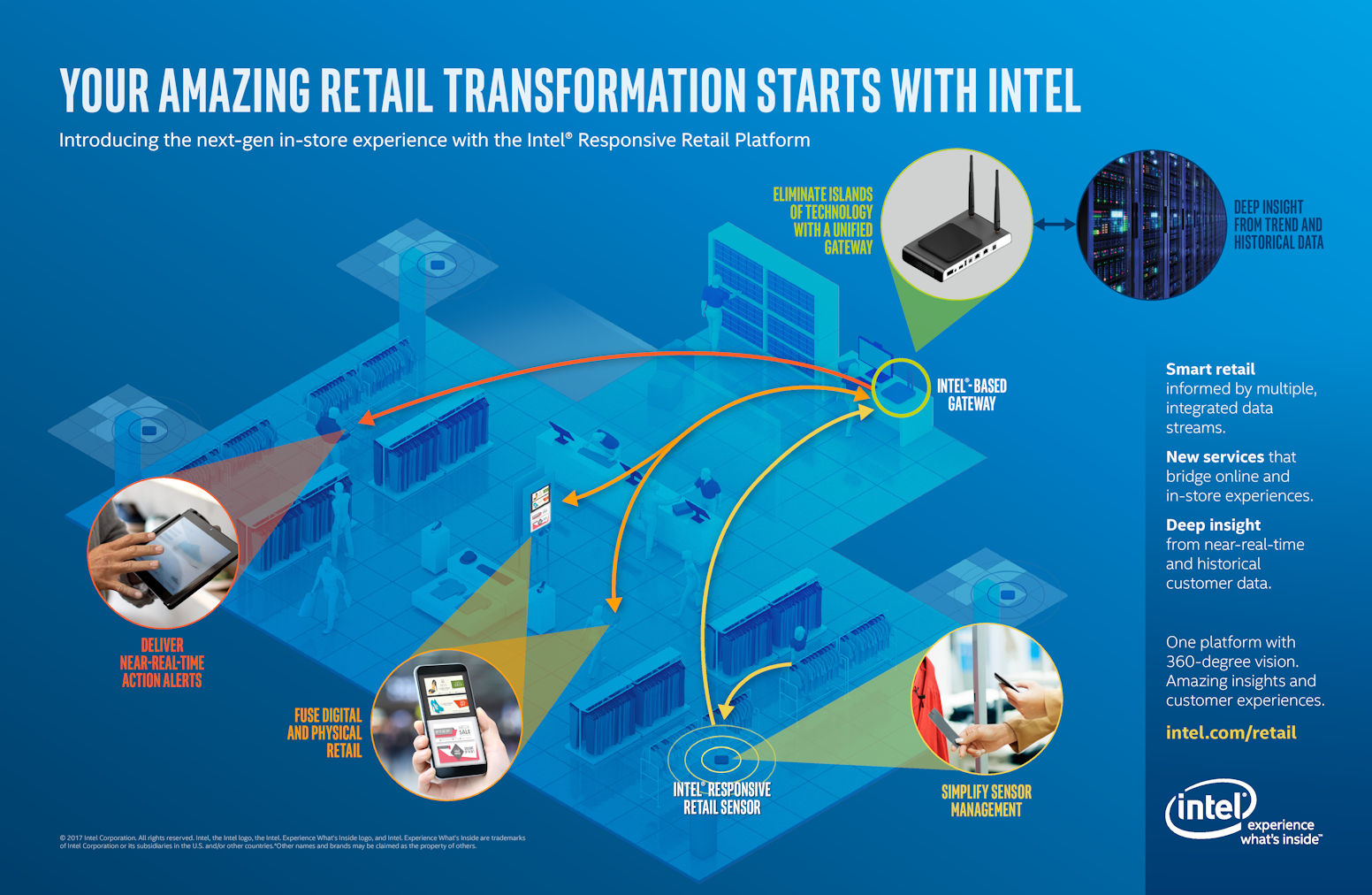 intel retail nrf infographic