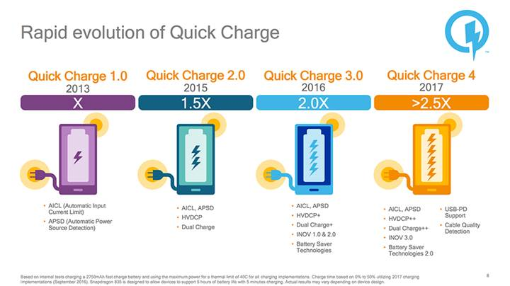 Qualcomm Quick Charge 4