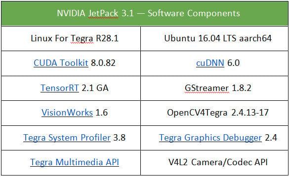 為AI 終端設備應用而生NVIDIA 推出JetPack 3 1 SDK - 電腦領域HKEPC