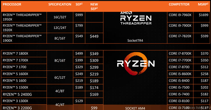 AMD 2018-2020 Roadmap