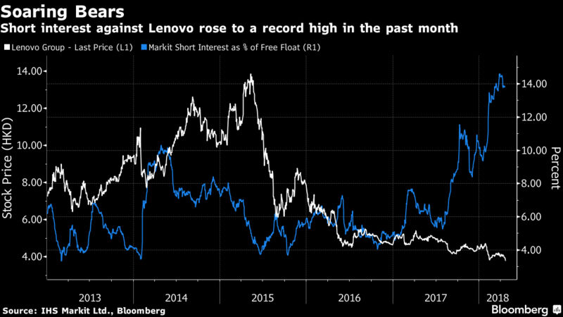 Lenovo HANGSENG INDEX