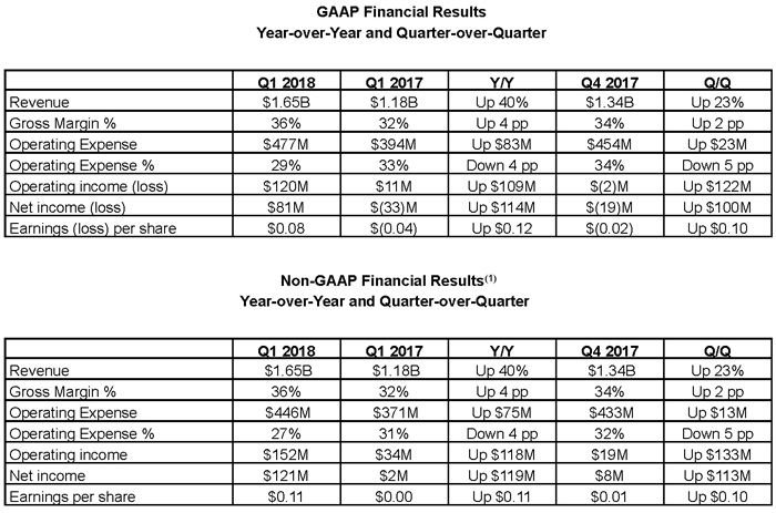2018 Q1 Financial Results