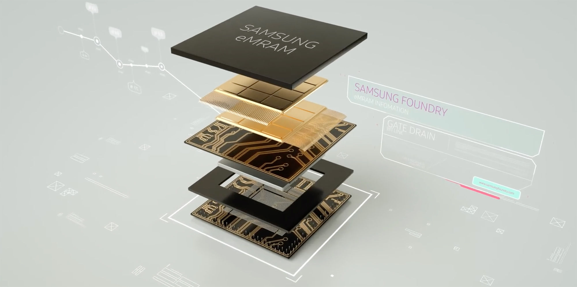 Samsung 28nm  eMRAM