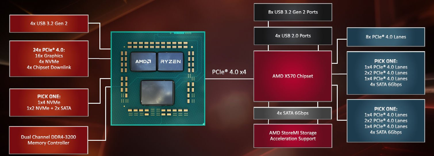 AMD X570 Block Diagram