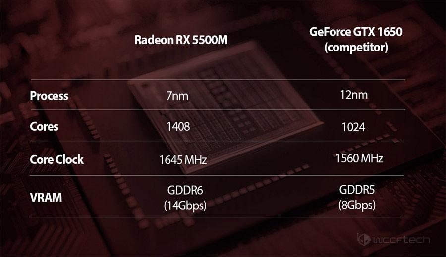 RX5500M 5300M