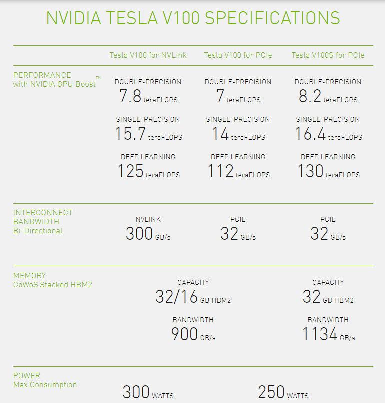 Tesla V100s