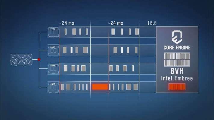 Intel Embree RTX