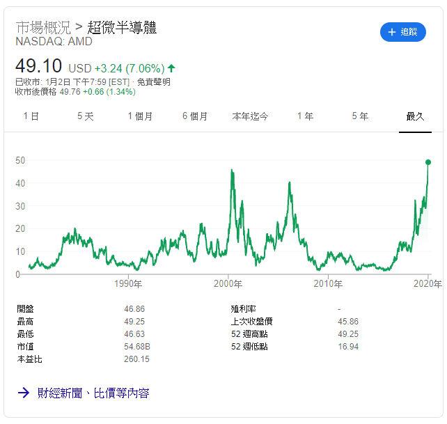 AMD stock 2020