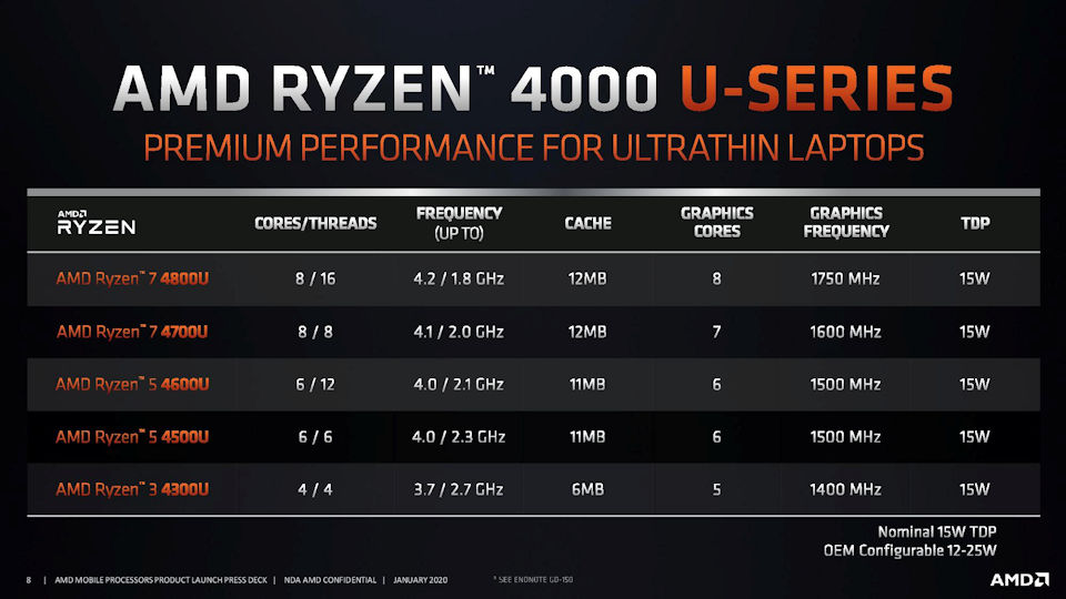 Ryzen 4000 U