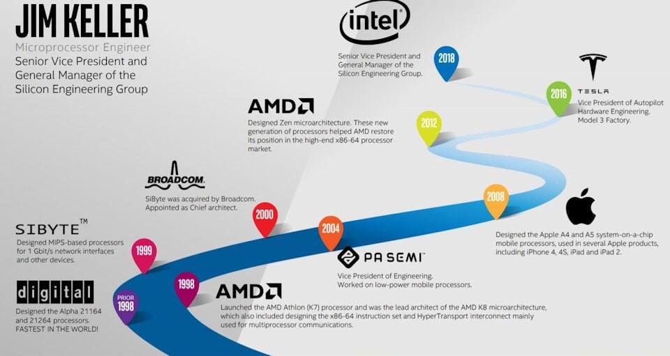 Intel Zen Father
