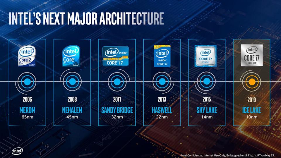 Intel CPU Architectures