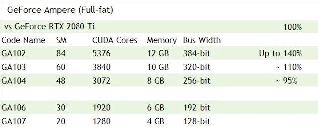 Ampere GeForce RTX 30