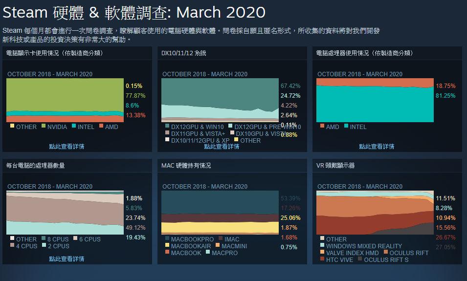 Steam Mar 2020
