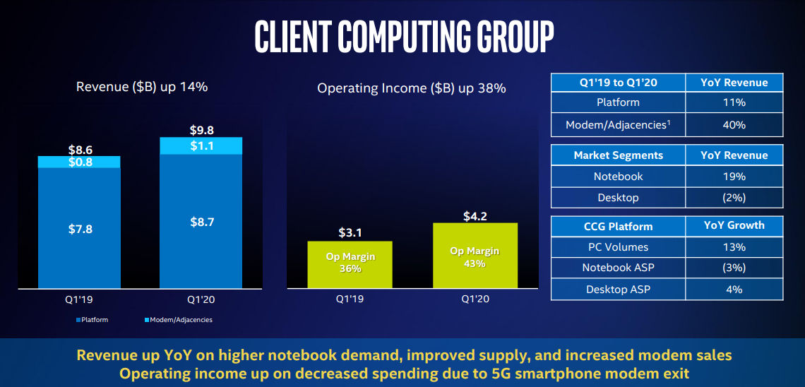 Intel 2020 Q1