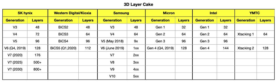 2nd Gen Optane SSD
