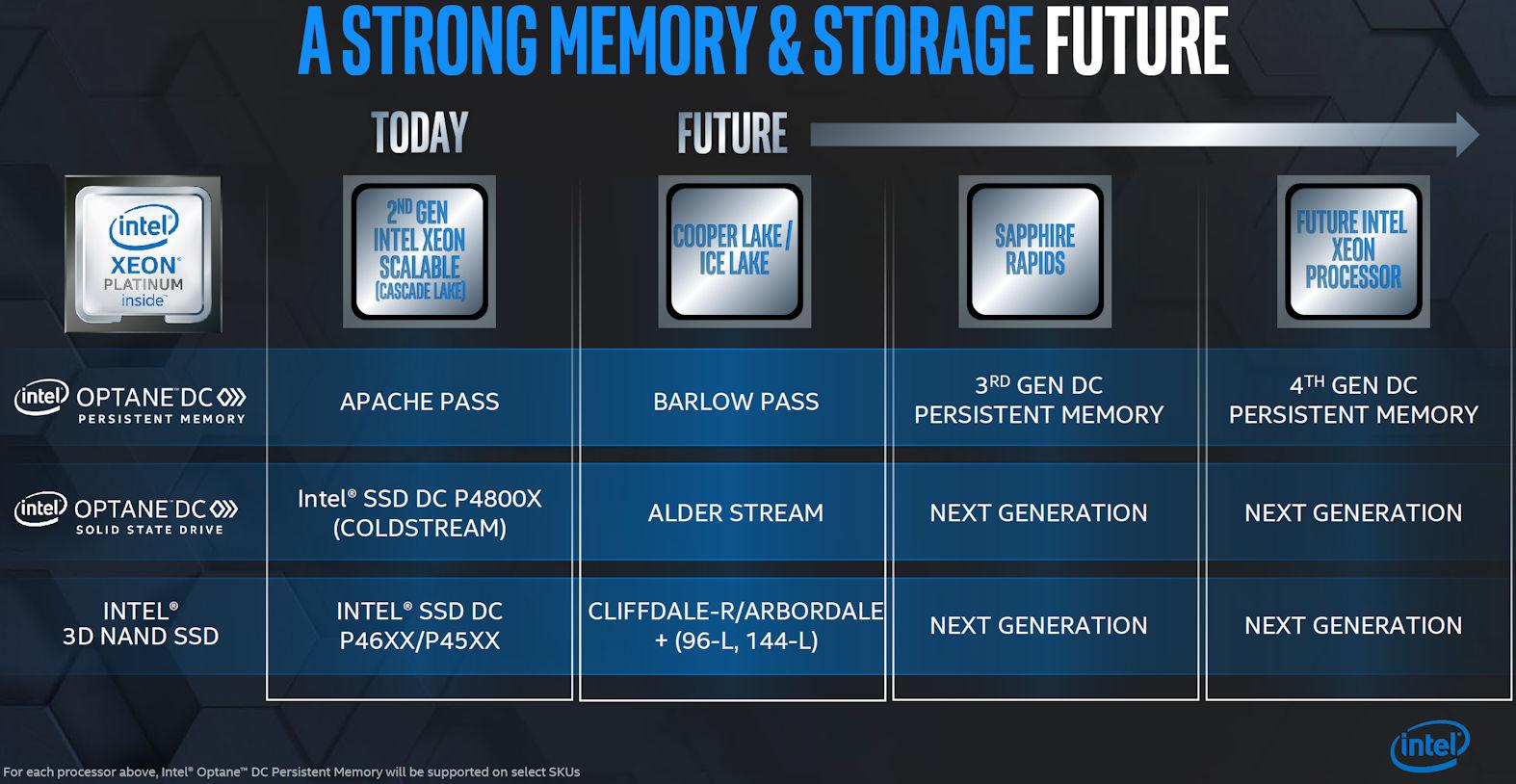Intel DDR5 PCIe 5.0