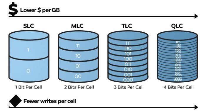 144 QLC SSD