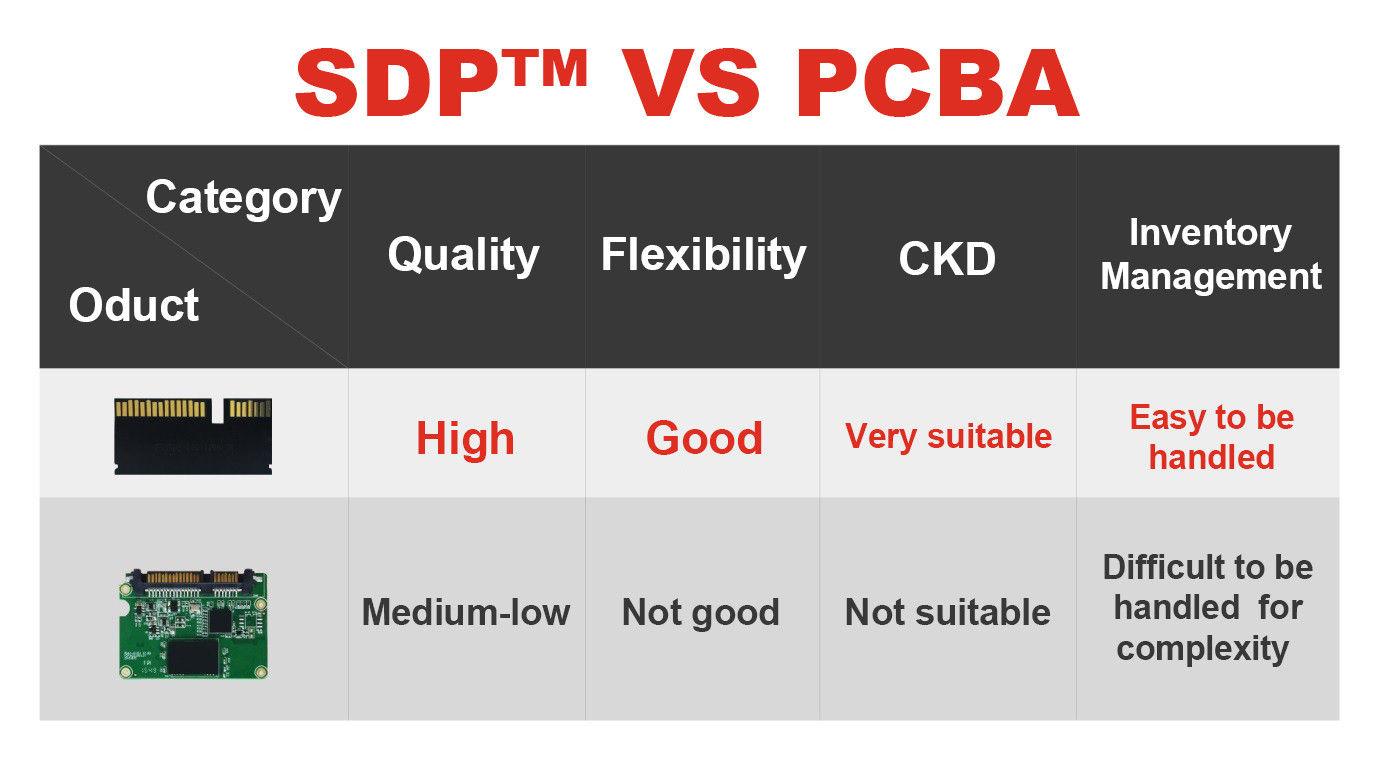 SL500 Mini SDP