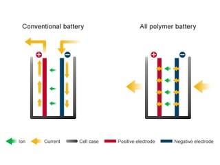 相較鋰電池 生產成本降低 90%   「全聚合物電池」....電動車時代來了?