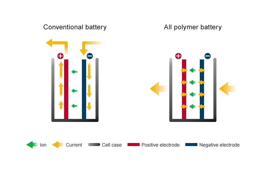All Pokymer battery