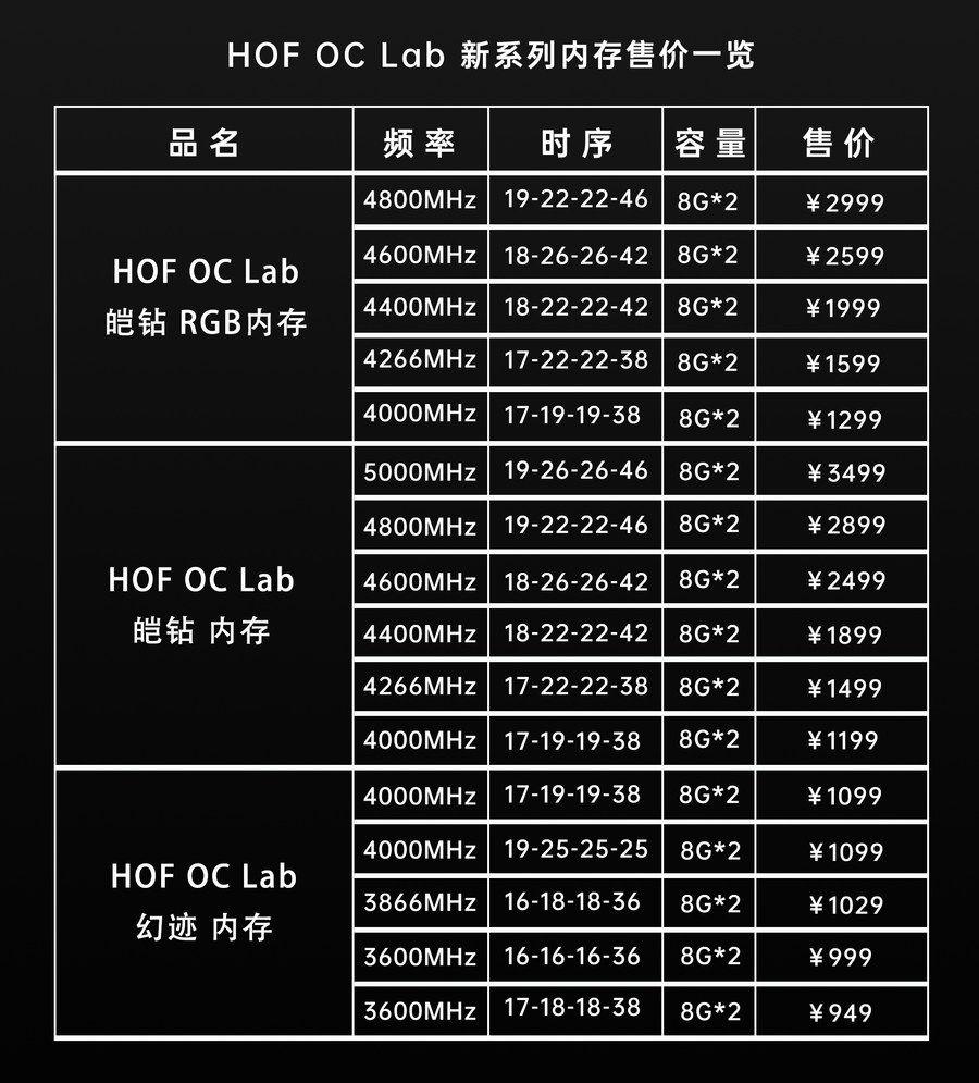 HOF OC Lab