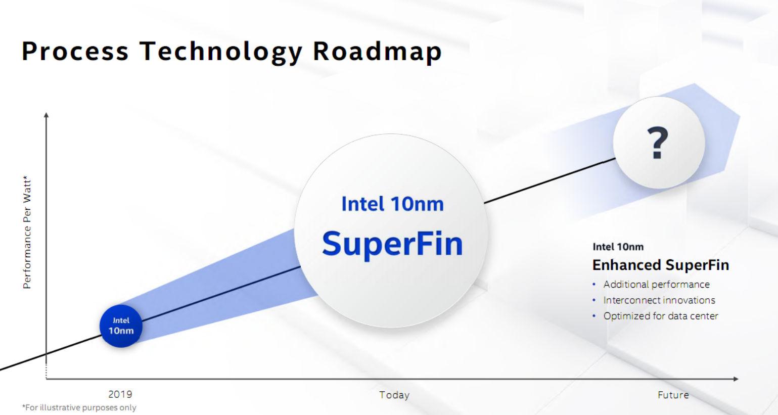 10nm SuperFin