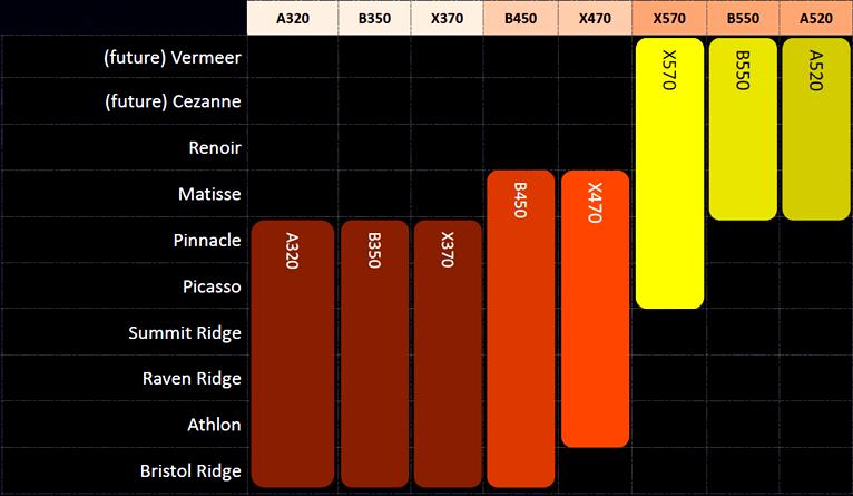 AMD A520 Chipset