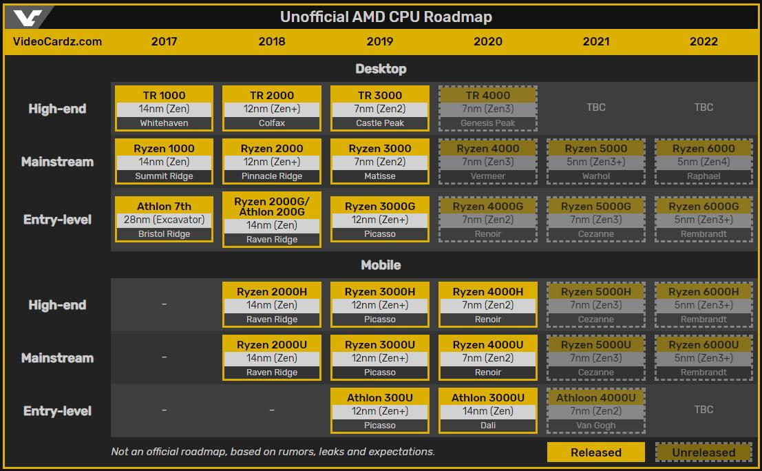 AMD  Zen 3 Zen 4