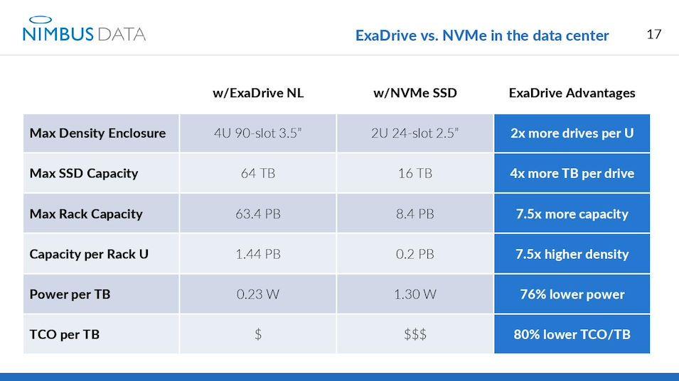 ExaDrive NL SSD