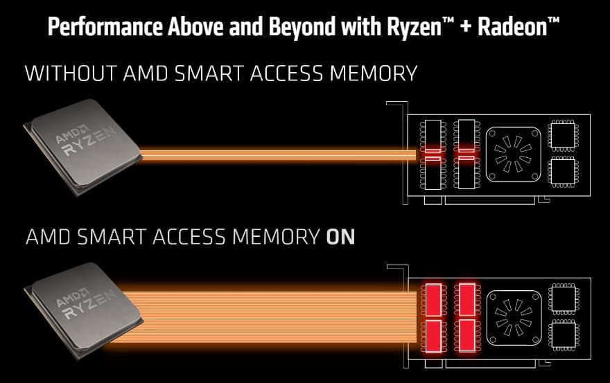 Ryzen 3000 Smart Access Memory