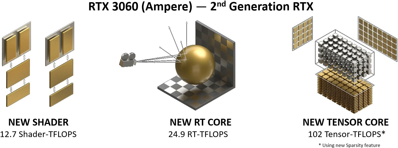 NVIDIA AMPERE 架構引用圖片