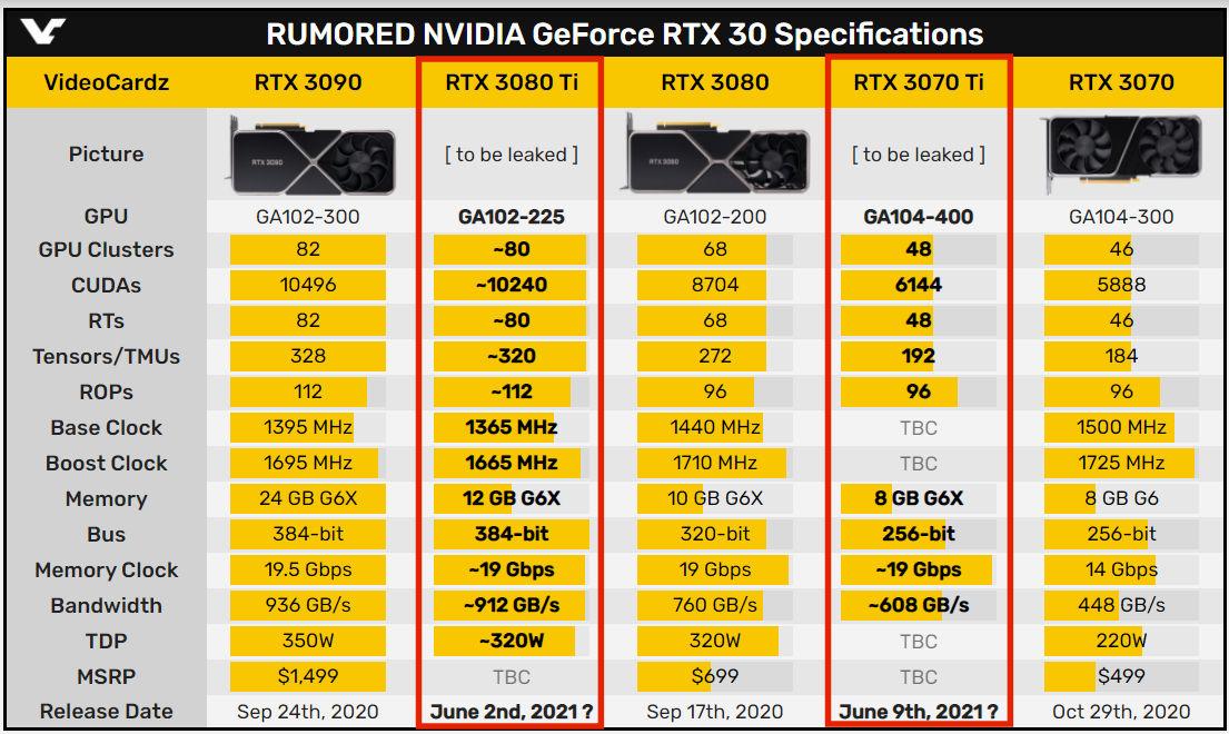 RTX 3080 Ti RTX 3070 Ti