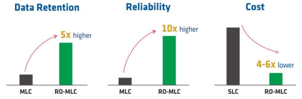 RO-MLC NAND