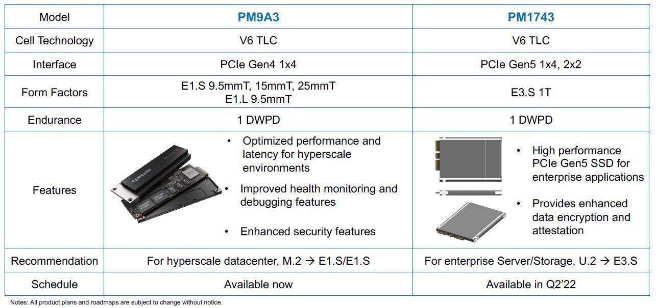 PCIe 5.0 SSD