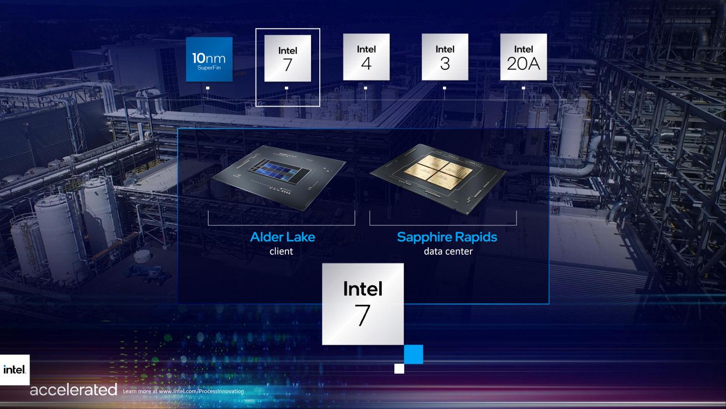 Intel CPU 7nm