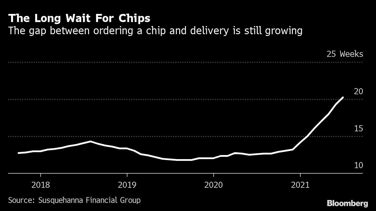 Chips growing